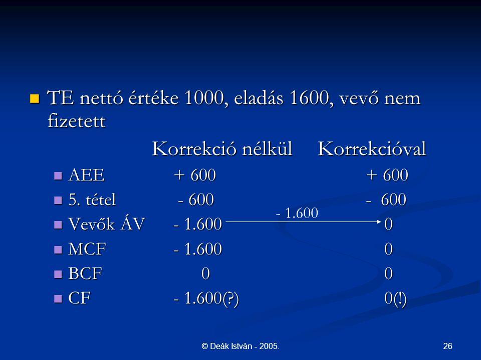 26© Deák István - 2005. TE nettó értéke 1000, eladás 1600, vevő nem fizetett TE nettó értéke 1000, eladás 1600, vevő nem fizetett Korrekció nélkülKorr
