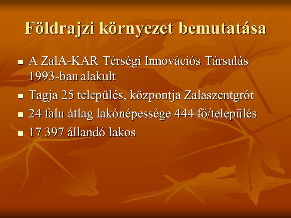 Földrajzi környezet bemutatása A ZalA-KAR Térségi Innovációs Társulás 1993-ban alakult A ZalA-KAR Térségi Innovációs Társulás 1993-ban alakult Tagja 25 település, központja Zalaszentgrót Tagja 25 település, központja Zalaszentgrót 24 falu átlag lakónépessége 444 fő/település 24 falu átlag lakónépessége 444 fő/település 17 397 állandó lakos 17 397 állandó lakos