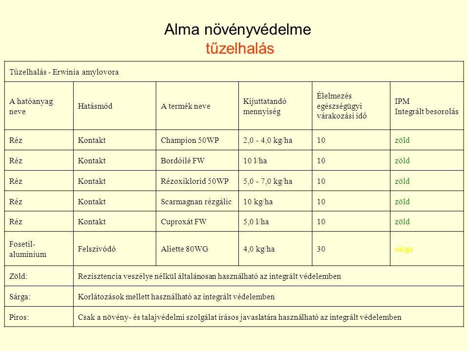 Tűzelhalás - Erwinia amylovora A hatóanyag neve HatásmódA termék neve Kijuttatandó mennyiség Élelmezés egészségügyi várakozási idő IPM Integrált besorolás RézKontaktChampion 50WP2,0 - 4,0 kg/ha10zöld RézKontaktBordóilé FW10 l/ha10zöld RézKontaktRézoxiklorid 50WP5,0 - 7,0 kg/ha10zöld RézKontaktScarmagnan rézgálic10 kg/ha10zöld RézKontaktCuproxát FW5,0 l/ha10zöld Fosetil- aluminium FelszívódóAliette 80WG4,0 kg/ha30sárga Zöld:Rezisztencia veszélye nélkül általánosan használható az integrált védelemben Sárga:Korlátozások mellett használható az integrált védelemben Piros:Csak a növény- és talajvédelmi szolgálat írásos javaslatára használható az integrált védelemben Alma növényvédelme tűzelhalás