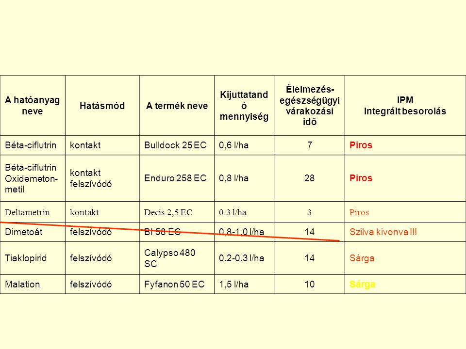 A hatóanyag neve HatásmódA termék neve Kijuttatand ó mennyiség Élelmezés- egészségügyi várakozási idő IPM Integrált besorolás Béta-ciflutrinkontaktBulldock 25 EC0,6 l/ha7Piros Béta-ciflutrin Oxidemeton- metil kontakt felszívódó Enduro 258 EC0,8 l/ha28Piros DeltametrinkontaktDecis 2,5 EC0.3 l/ha3Piros DimetoátfelszívódóBI 58 EC0,8-1,0 l/ha14Szilva kivonva !!.