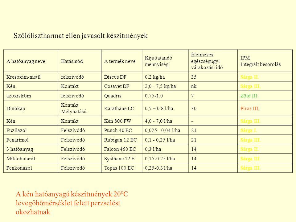 A hatóanyag neveHatásmódA termék neve Kijuttatandó mennyiség Élelmezés egészségügyi várakozási idő IPM Integrált besorolás Kresoxim-metilfelszívódóDiscus DF0.2 kg/ha35Sárga II.
