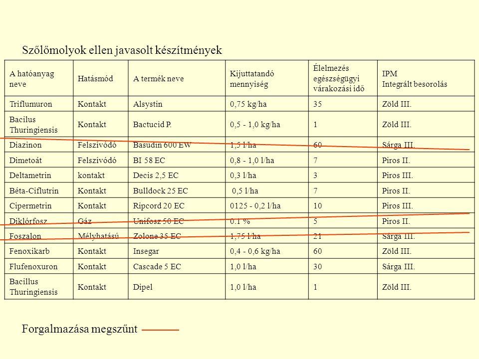 A hatóanyag neve HatásmódA termék neve Kijuttatandó mennyiség Élelmezés egészségügyi várakozási idő IPM Integrált besorolás TriflumuronKontaktAlsystin0,75 kg/ha35Zöld III.