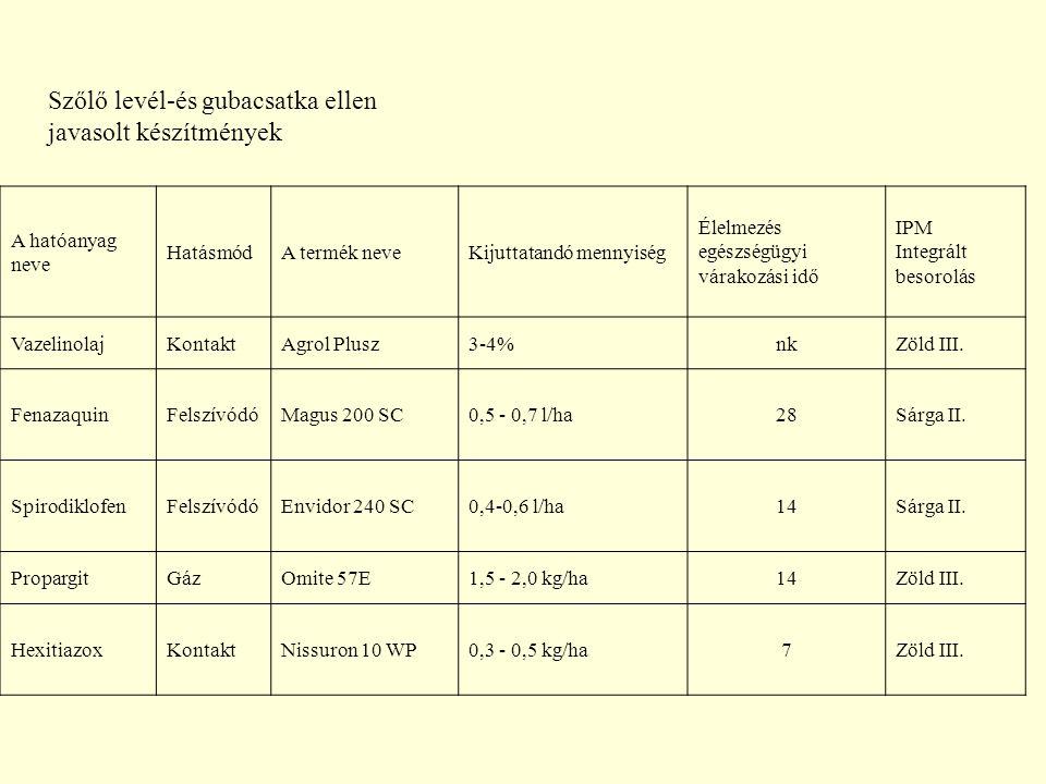 A hatóanyag neve HatásmódA termék neveKijuttatandó mennyiség Élelmezés egészségügyi várakozási idő IPM Integrált besorolás VazelinolajKontaktAgrol Plusz3-4%nkZöld III.