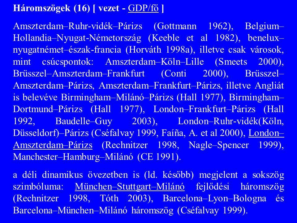 2) Négyszög Lever (1995): London–Amszterdam–Frankfurt–Párizs, Horváth (2006): Leeds–Lyon–Hamburg–Milánó GDP/fő: mindkettő elmarad a háromszögtől