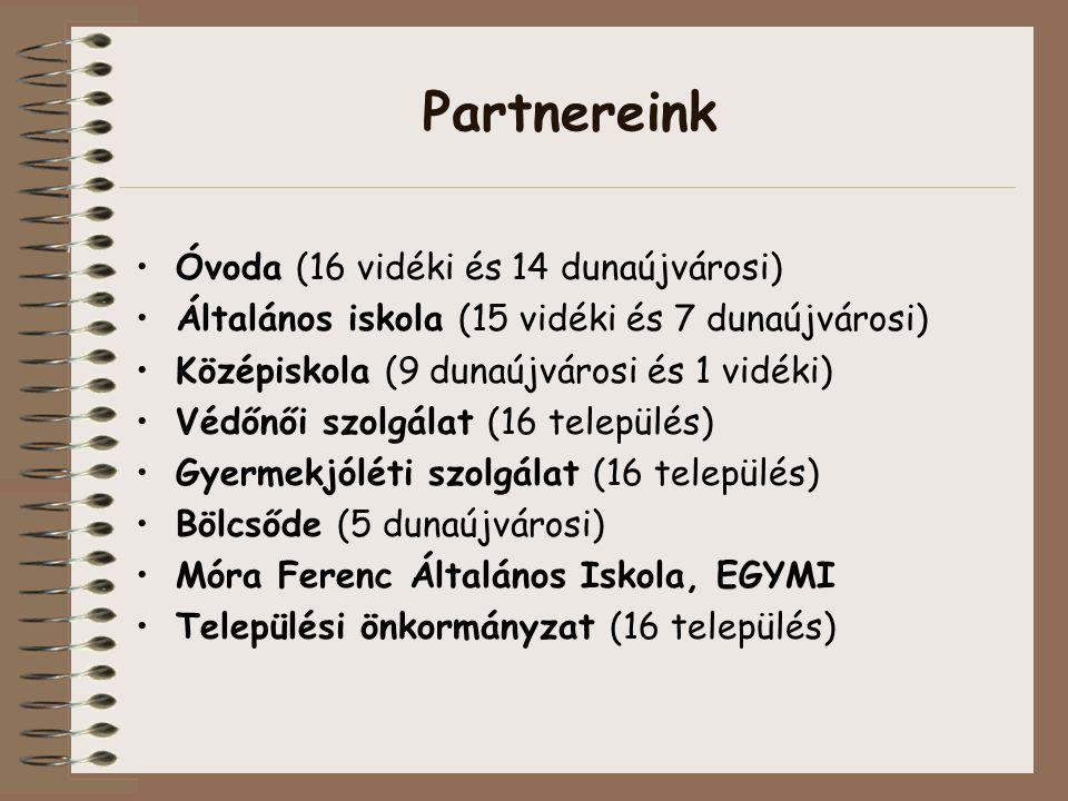 Partnereink Óvoda (16 vidéki és 14 dunaújvárosi) Általános iskola (15 vidéki és 7 dunaújvárosi) Középiskola (9 dunaújvárosi és 1 vidéki) Védőnői szolgálat (16 település) Gyermekjóléti szolgálat (16 település) Bölcsőde (5 dunaújvárosi) Móra Ferenc Általános Iskola, EGYMI Települési önkormányzat (16 település)