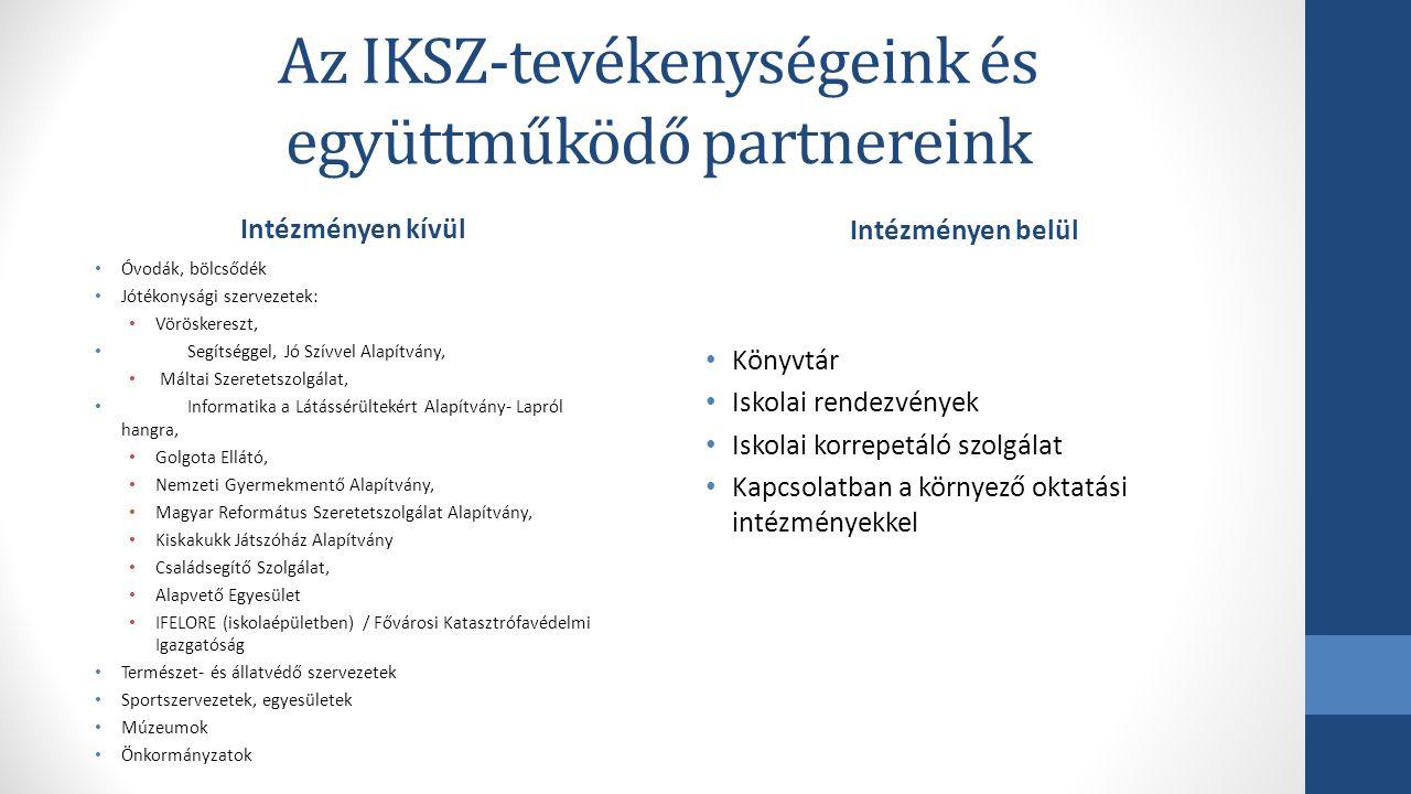 Az IKSZ-tevékenységeink és együttműködő partnereink Intézményen kívül Óvodák, bölcsődék Jótékonysági szervezetek: Vöröskereszt, Segítséggel, Jó Szívve