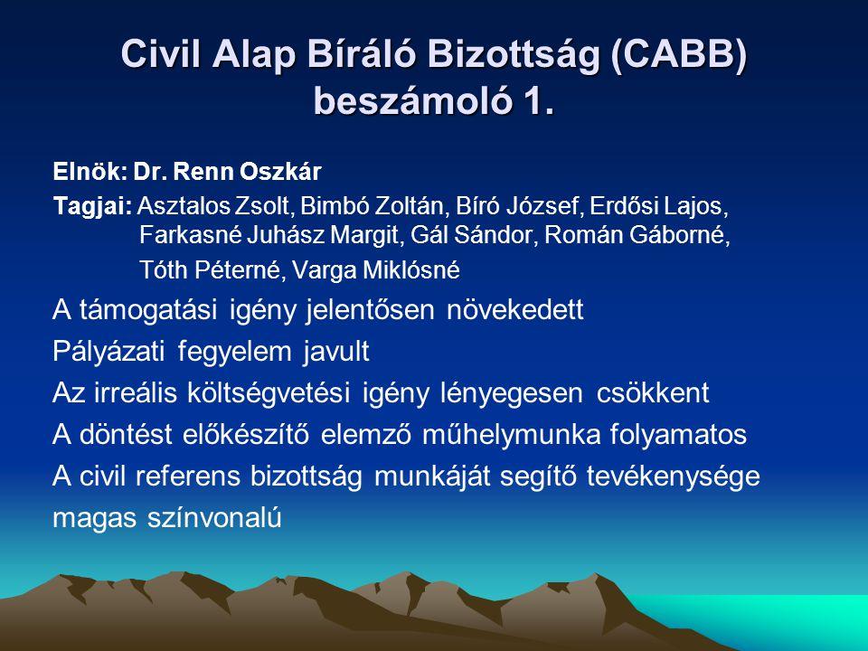 Civil Alap Bíráló Bizottság (CABB) beszámoló 1. Elnök: Dr. Renn Oszkár Tagjai: Asztalos Zsolt, Bimbó Zoltán, Bíró József, Erdősi Lajos, Farkasné Juhás