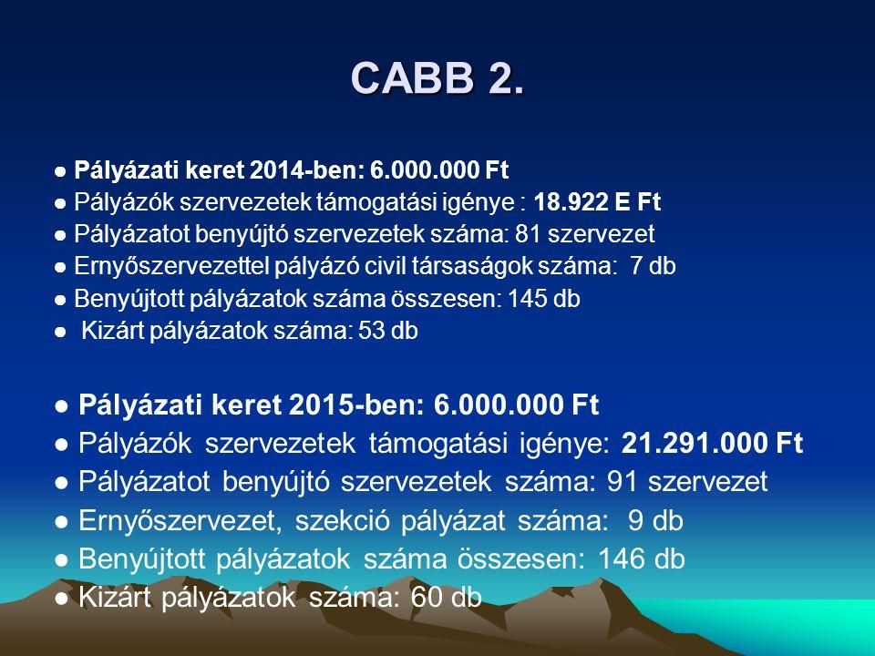 CABB 2. ● Pályázati keret 2014-ben: 6.000.000 Ft ● Pályázók szervezetek támogatási igénye : 18.922 E Ft ● Pályázatot benyújtó szervezetek száma: 81 sz