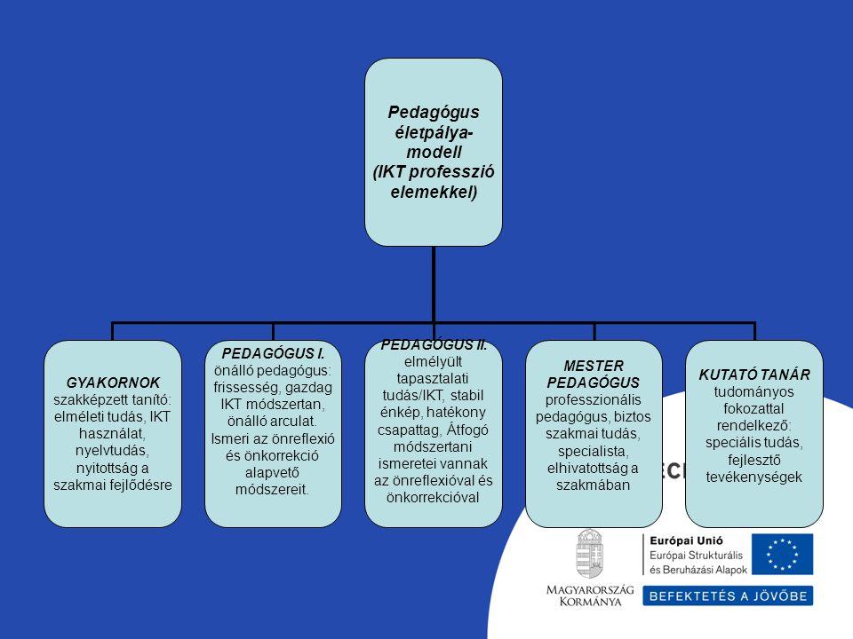Pedagógus életpálya- modell (IKT professzió elemekkel) GYAKORNOK szakképzett tanító: elméleti tudás, IKT használat, nyelvtudás, nyitottság a szakmai f