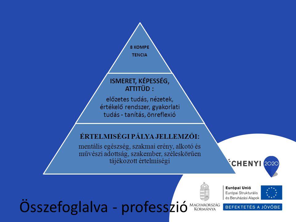 Összefoglalva - professzió 8 KOMPE TENCIA ISMERET, KÉPESSÉG, ATTITÜD : előzetes tudás, nézetek, értékelő rendszer, gyakorlati tudás - tanítás, önrefle
