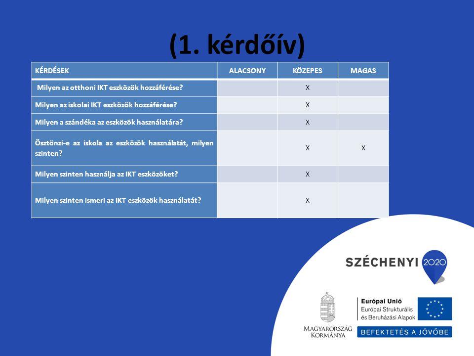 (1. kérdőív) KÉRDÉSEKALACSONYKÖZEPESMAGAS Milyen az otthoni IKT eszközök hozzáférése? X Milyen az iskolai IKT eszközök hozzáférése? X Milyen a szándék