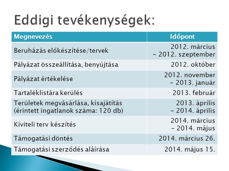 MegnevezésIdőpont Kivitelezésre közbeszerzés lefolytatása 2014.