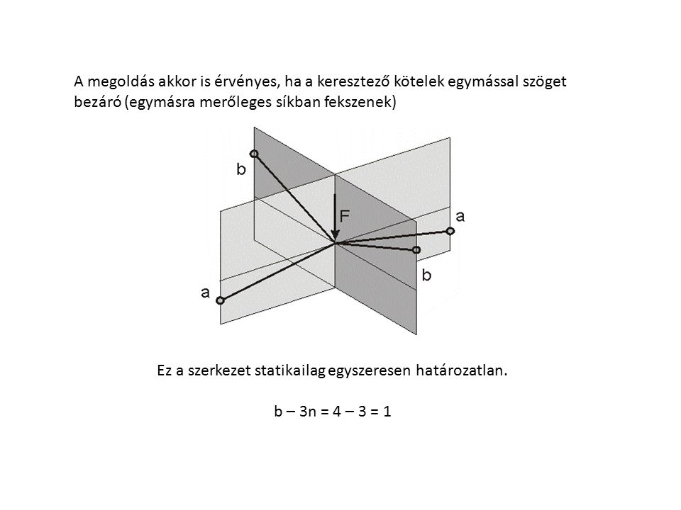 A megoldás akkor is érvényes, ha a keresztező kötelek egymással szöget bezáró (egymásra merőleges síkban fekszenek) Ez a szerkezet statikailag egyszer