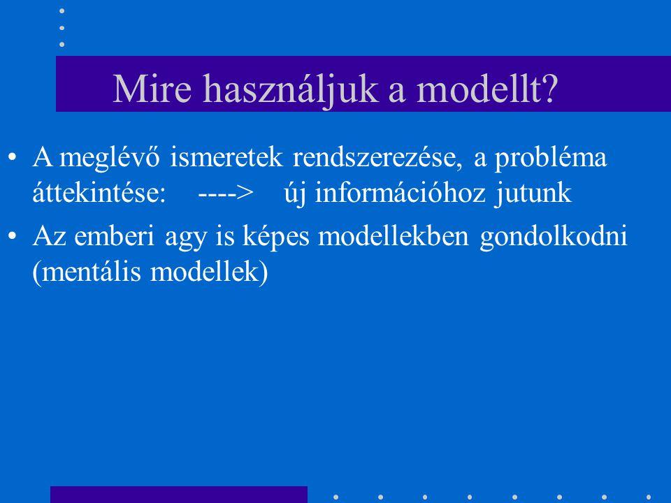 Mire használjuk a modellt? A meglévő ismeretek rendszerezése, a probléma áttekintése: ----> új információhoz jutunk Az emberi agy is képes modellekben