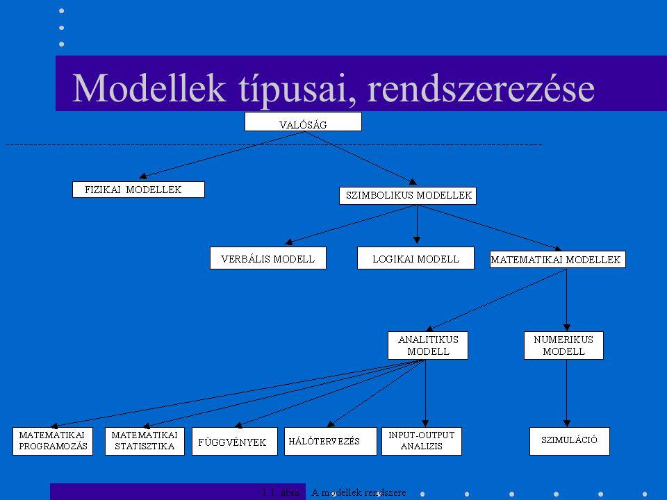 Modellek típusai, rendszerezése