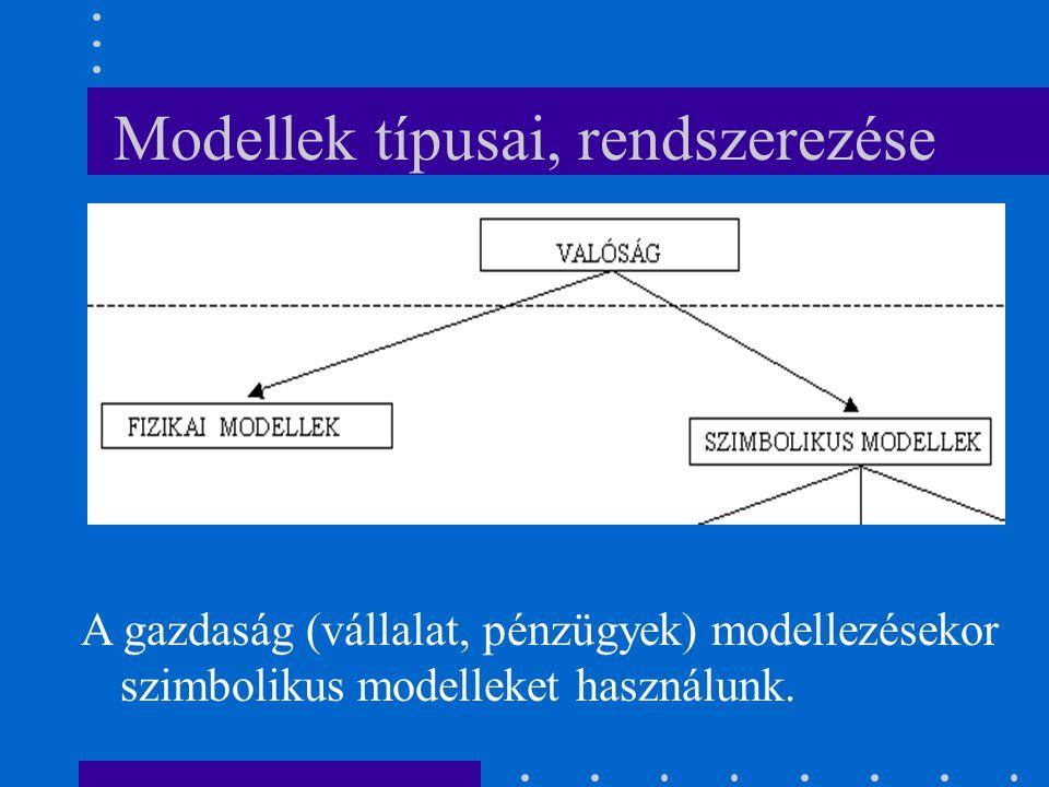 A gazdaság (vállalat, pénzügyek) modellezésekor szimbolikus modelleket használunk.
