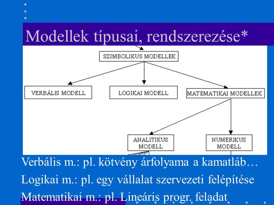 Modellek típusai, rendszerezése* Verbális m.: pl. kötvény árfolyama a kamatláb… Logikai m.: pl. egy vállalat szervezeti felépítése Matematikai m.: pl.