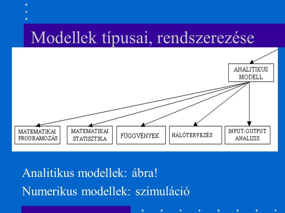 Modellek típusai, rendszerezése Analitikus modellek: ábra! Numerikus modellek: szimuláció