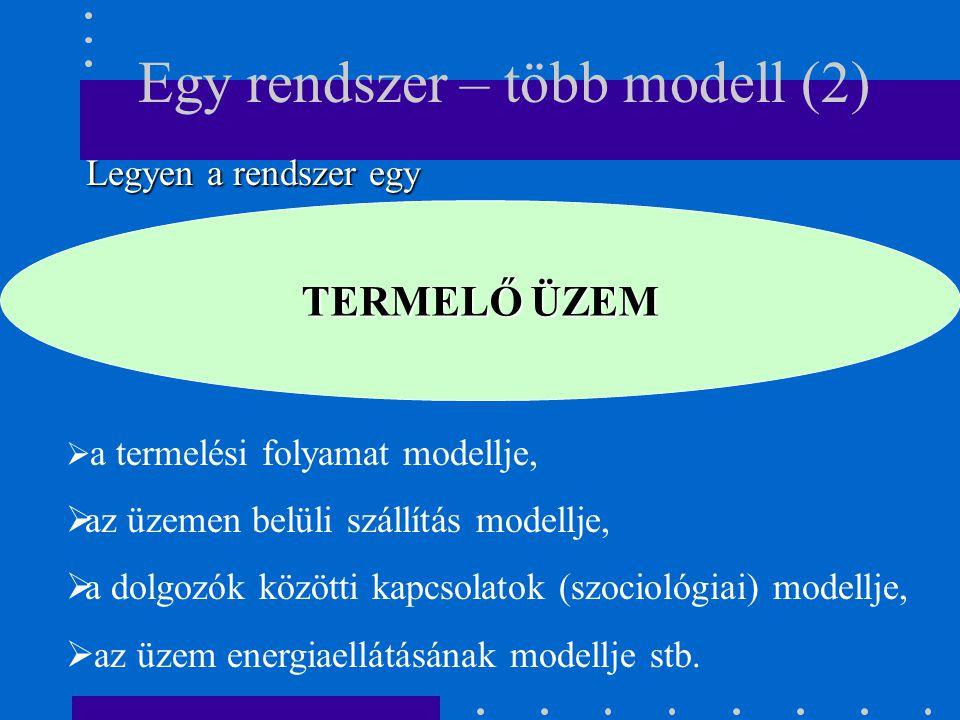 TERMELŐ ÜZEM Egy rendszer – több modell (2) Legyen a rendszer egy Legyen a rendszer egy  a termelési folyamat modellje,  az üzemen belüli szállítás