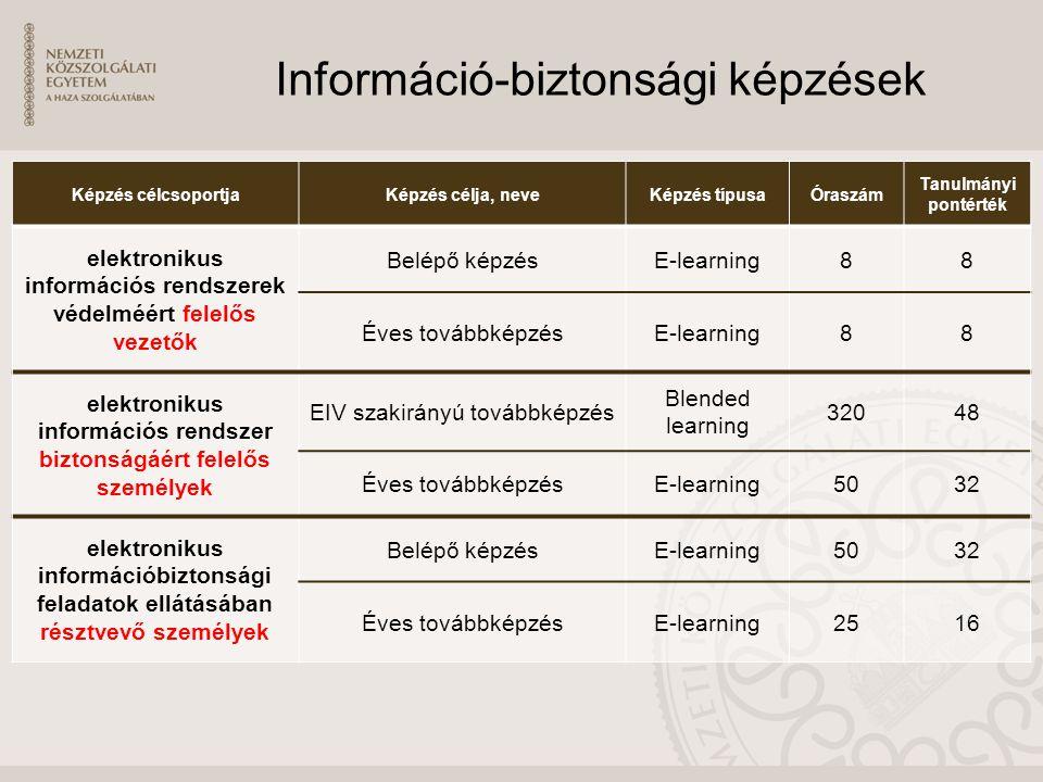 Információ-biztonsági képzések Képzés célcsoportjaKépzés célja, neveKépzés típusaÓraszám Tanulmányi pontérték elektronikus információs rendszerek védelméért felelős vezetők Belépő képzésE-learning88 Éves továbbképzésE-learning88 elektronikus információs rendszer biztonságáért felelős személyek EIV szakirányú továbbképzés Blended learning 32048 Éves továbbképzésE-learning5032 elektronikus információbiztonsági feladatok ellátásában résztvevő személyek Belépő képzésE-learning5032 Éves továbbképzésE-learning2516