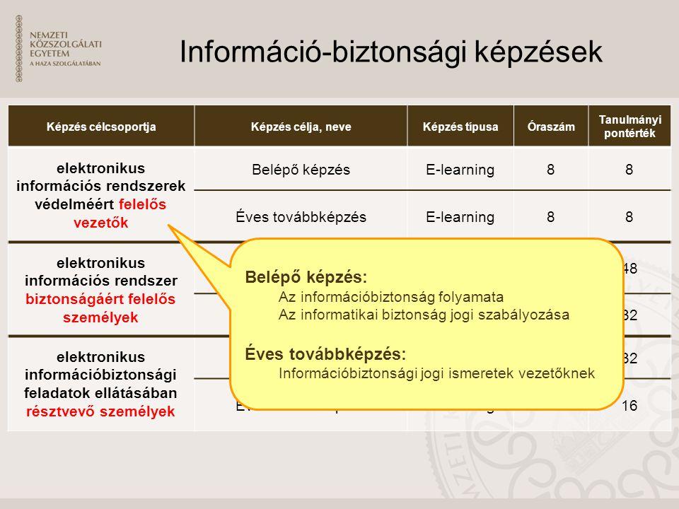 Információ-biztonsági képzések Képzés célcsoportjaKépzés célja, neveKépzés típusaÓraszám Tanulmányi pontérték elektronikus információs rendszerek védelméért felelős vezetők Belépő képzésE-learning88 Éves továbbképzésE-learning88 elektronikus információs rendszer biztonságáért felelős személyek EIV szakirányú továbbképzés Blended learning 32048 Éves továbbképzésE-learning5032 elektronikus információbiztonsági feladatok ellátásában résztvevő személyek Belépő képzésE-learning5032 Éves továbbképzésE-learning2516 Belépő képzés: Az információbiztonság folyamata Az informatikai biztonság jogi szabályozása Éves továbbképzés: Információbiztonsági jogi ismeretek vezetőknek