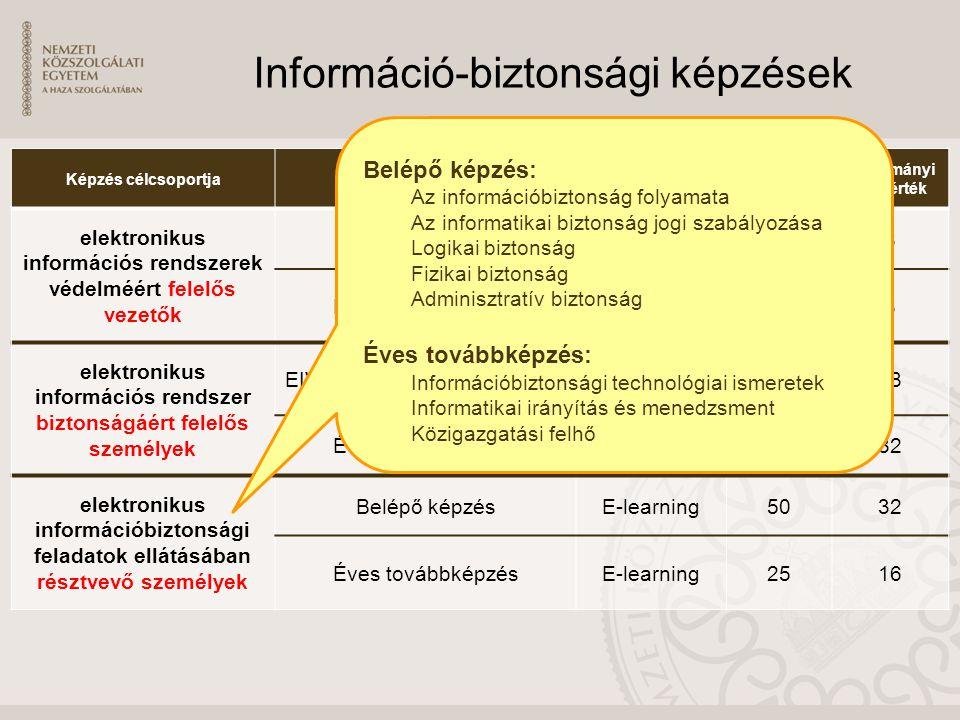 Információ-biztonsági képzések Képzés célcsoportjaKépzés célja, neveKépzés típusaÓraszám Tanulmányi pontérték elektronikus információs rendszerek védelméért felelős vezetők Belépő képzésE-learning88 Éves továbbképzésE-learning88 elektronikus információs rendszer biztonságáért felelős személyek EIV szakirányú továbbképzés Blended learning 32048 Éves továbbképzésE-learning5032 elektronikus információbiztonsági feladatok ellátásában résztvevő személyek Belépő képzésE-learning5032 Éves továbbképzésE-learning2516 Belépő képzés: Az információbiztonság folyamata Az informatikai biztonság jogi szabályozása Logikai biztonság Fizikai biztonság Adminisztratív biztonság Éves továbbképzés: Információbiztonsági technológiai ismeretek Informatikai irányítás és menedzsment Közigazgatási felhő