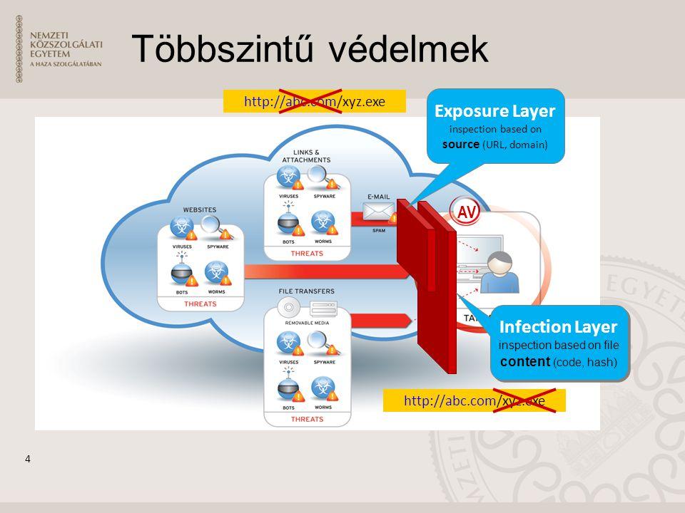AV Többszintű védelmek 4 Exposure Layer inspection based on source (URL, domain) http://abc.com/xyz.exe Infection Layer inspection based on file content (code, hash) Infection Layer inspection based on file content (code, hash) http://abc.com/xyz.exe