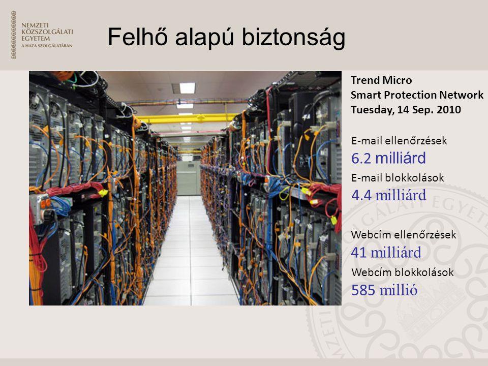 Felhő alapú biztonság E-mail ellenőrzések 6.2 milliárd E-mail blokkolások 4.4 milliárd Webcím ellenőrzések 41 milliárd Webcím blokkolások 585 millió Trend Micro Smart Protection Network Tuesday, 14 Sep.