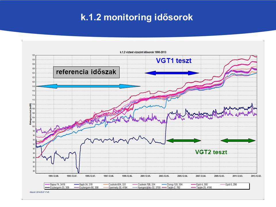 k.1.2 monitoring idősorok VGT1 teszt referencia időszak VGT2 teszt