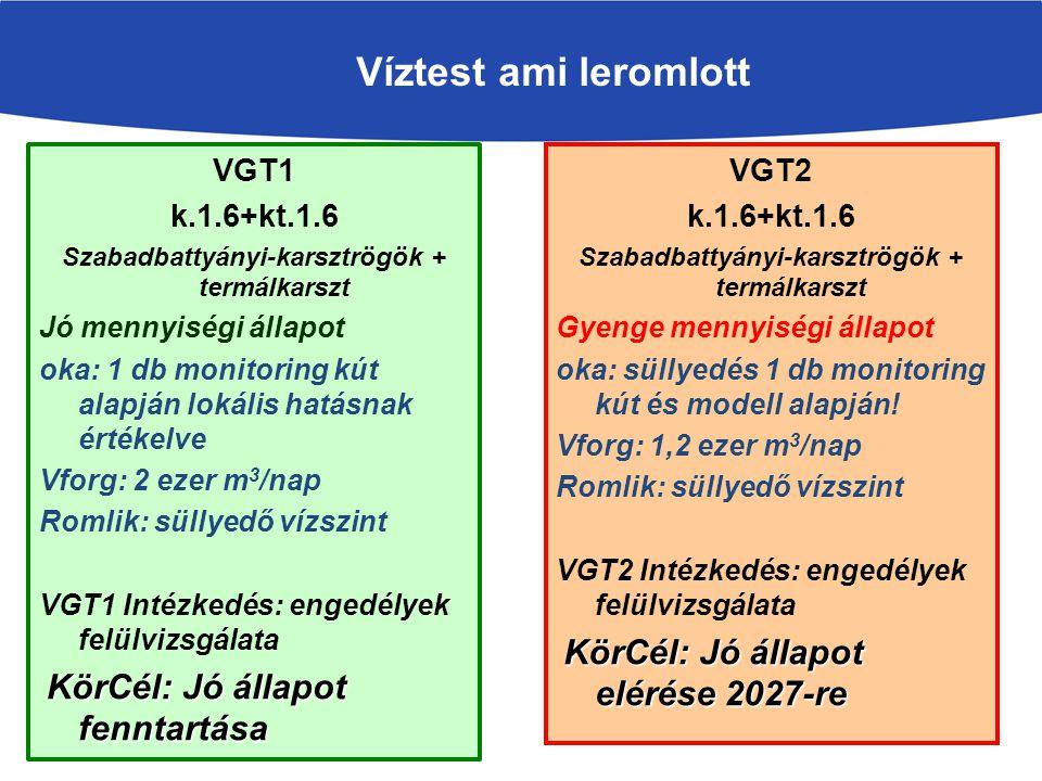 Víztest ami leromlott VGT2 k.1.6+kt.1.6 Szabadbattyányi-karsztrögök + termálkarszt Gyenge mennyiségi állapot oka: süllyedés 1 db monitoring kút és modell alapján.