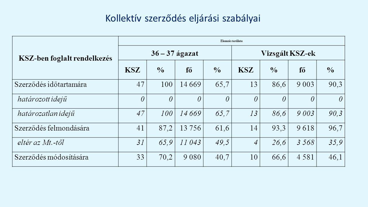 Kollektív szerződés eljárási szabályai KSZ-ben foglalt rendelkezés Elemzés területe 36 – 37 ágazatVizsgált KSZ-ek KSZ%fő%KSZ%fő% Szerződés időtartamára4710014 66965,71386,69 00390,3 határozott idejű00000000 határozatlan idejű4710014 66965,71386,69 00390,3 Szerződés felmondására4187,213 75661,61493,39 61896,7 eltér az Mt.-től3165,911 04349,5426,63 56835,9 Szerződés módosítására3370,29 08040,71066,64 58146,1