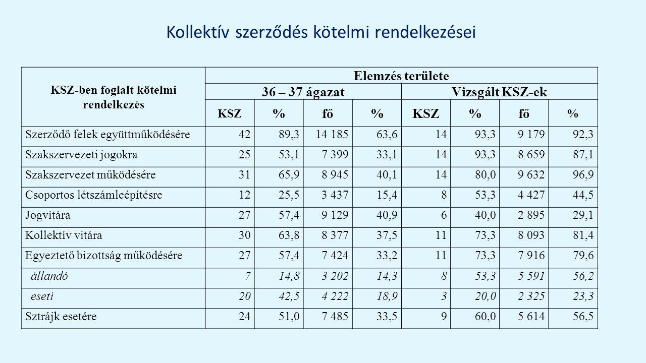 Kollektív szerződés kötelmi rendelkezései KSZ-ben foglalt kötelmi rendelkezés Elemzés területe 36 – 37 ágazatVizsgált KSZ-ek KSZ %fő%KSZ%fő % Szerződő felek együttműködésére4289,314 18563,61493,39 17992,3 Szakszervezeti jogokra2553,17 39933,11493,38 65987,1 Szakszervezet működésére3165,98 94540,11480,09 63296,9 Csoportos létszámleépítésre1225,53 43715,4853,34 42744,5 Jogvitára2757,49 12940,9640,02 89529,1 Kollektív vitára3063,88 37737,51173,38 09381,4 Egyeztető bizottság működésére2757,47 42433,21173,37 91679,6 állandó714,83 20214,3853,35 59156,2 eseti2042,54 22218,9320,02 32523,3 Sztrájk esetére2451,07 48533,5960,05 61456,5