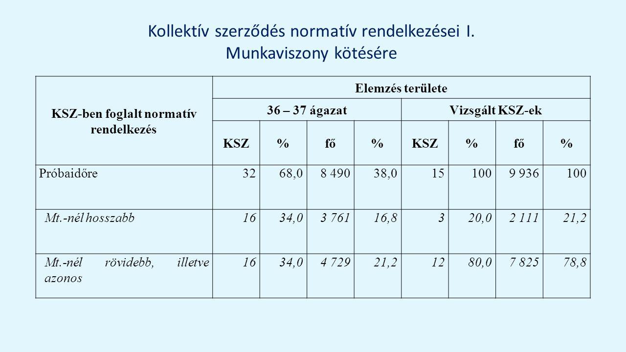 Kollektív szerződés normatív rendelkezései I.