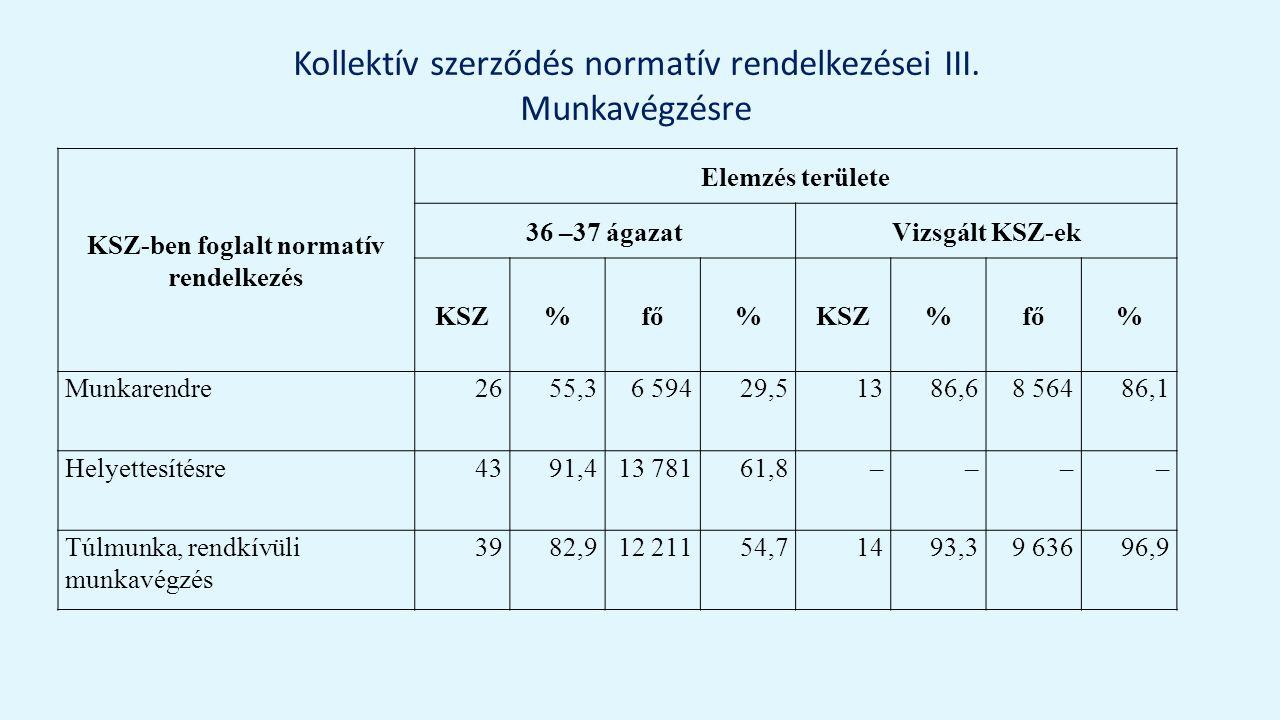 Kollektív szerződés normatív rendelkezései III.