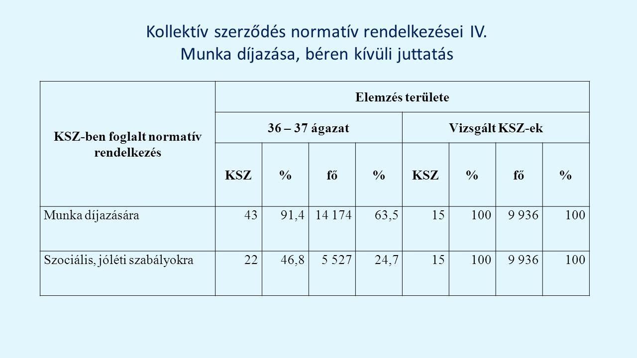 Kollektív szerződés normatív rendelkezései IV.