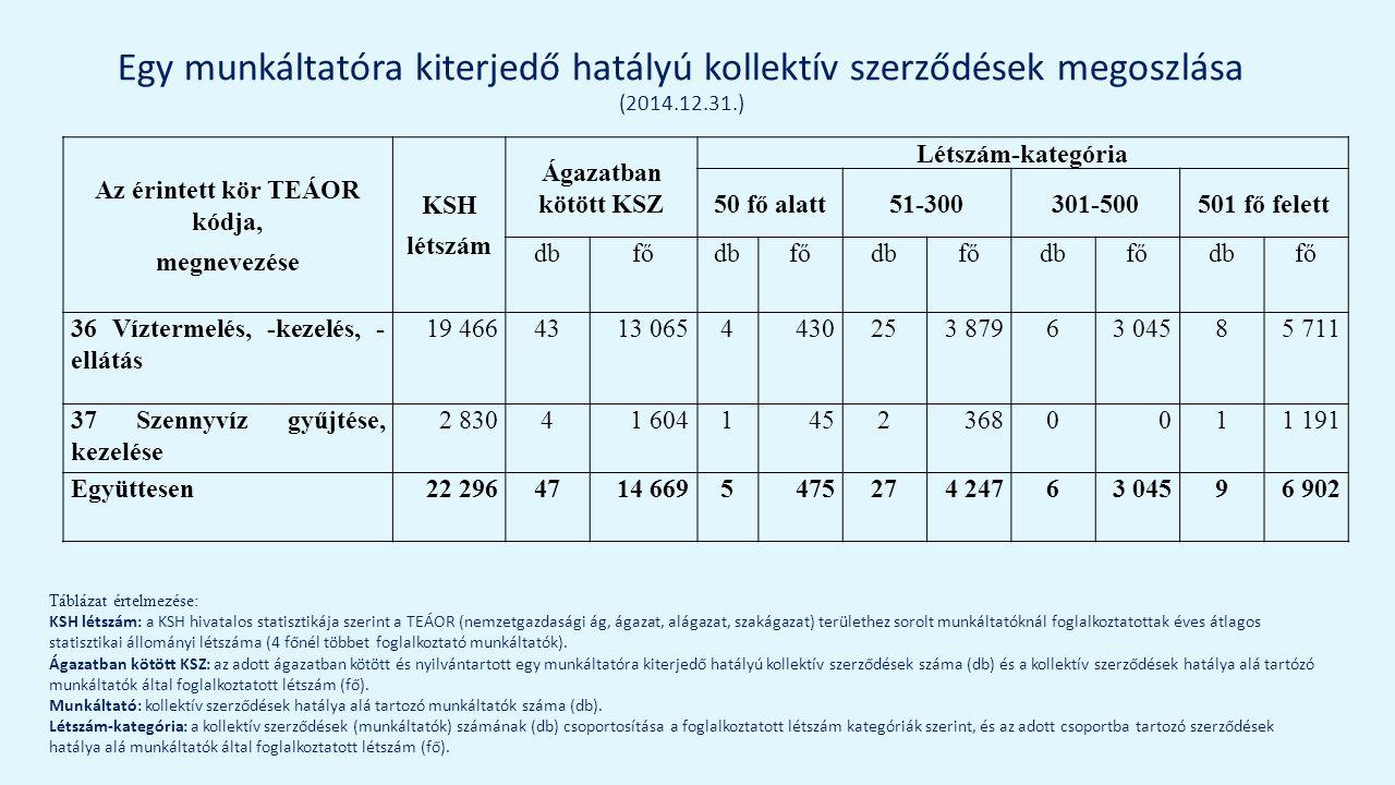 Egy munkáltatóra kiterjedő hatályú kollektív szerződések megoszlása (2014.12.31.) Táblázat értelmezése: KSH létszám: a KSH hivatalos statisztikája szerint a TEÁOR (nemzetgazdasági ág, ágazat, alágazat, szakágazat) területhez sorolt munkáltatóknál foglalkoztatottak éves átlagos statisztikai állományi létszáma (4 főnél többet foglalkoztató munkáltatók).