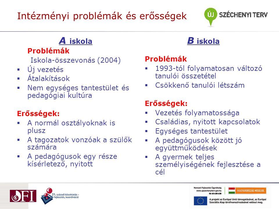 Intézményi problémák és erősségek A iskola Problémák Iskola-összevonás (2004)  Új vezetés  Átalakítások  Nem egységes tantestület és pedagógiai kultúra Erősségek:  A normál osztályoknak is plusz  A tagozatok vonzóak a szülők számára  A pedagógusok egy része kísérletező, nyitott B iskola Problémák  1993-tól folyamatosan változó tanulói összetétel  Csökkenő tanulói létszám Erősségek:  Vezetés folyamatossága  Családias, nyitott kapcsolatok  Egységes tantestület  A pedagógusok között jó együttműködések  A gyermek teljes személyiségének fejlesztése a cél