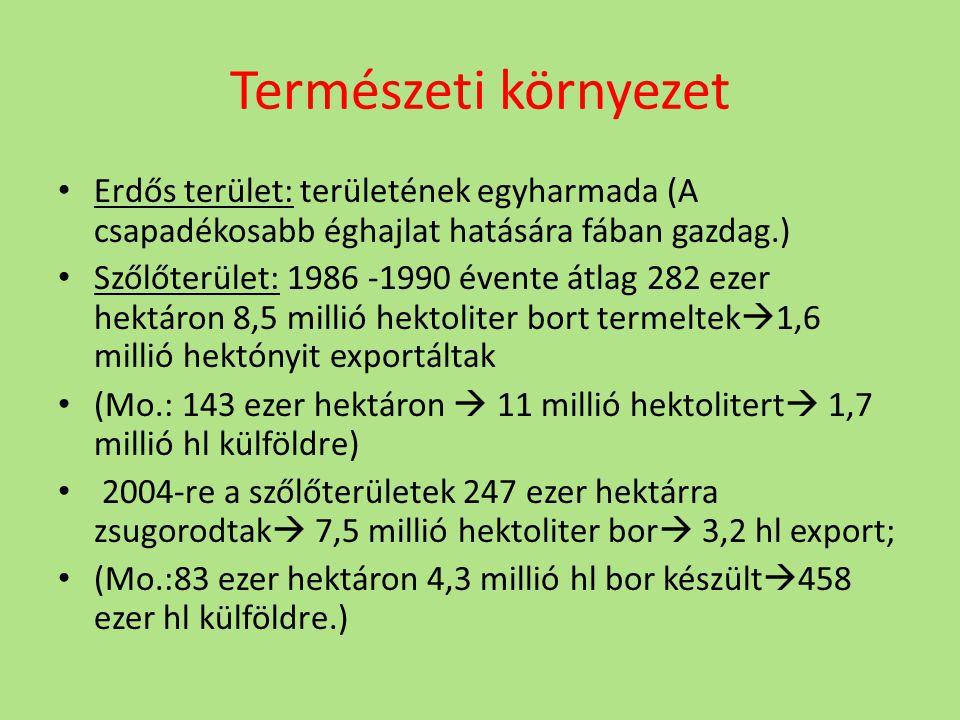Természeti környezet Erdős terület: területének egyharmada (A csapadékosabb éghajlat hatására fában gazdag.) Szőlőterület: 1986 -1990 évente átlag 282 ezer hektáron 8,5 millió hektoliter bort termeltek  1,6 millió hektónyit exportáltak (Mo.: 143 ezer hektáron  11 millió hektolitert  1,7 millió hl külföldre) 2004-re a szőlőterületek 247 ezer hektárra zsugorodtak  7,5 millió hektoliter bor  3,2 hl export; (Mo.:83 ezer hektáron 4,3 millió hl bor készült  458 ezer hl külföldre.)