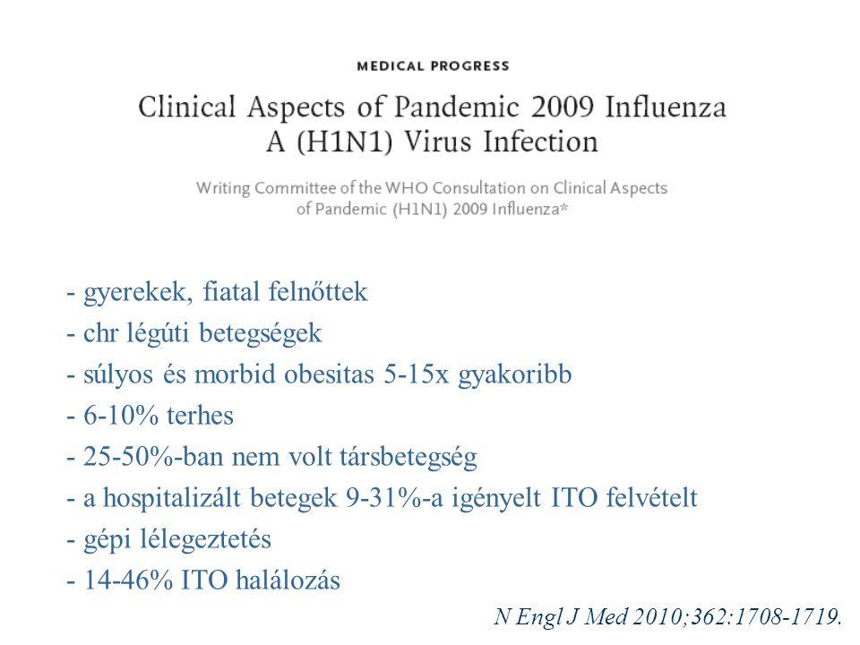 - gyerekek, fiatal felnőttek - chr légúti betegségek - súlyos és morbid obesitas 5-15x gyakoribb - 6-10% terhes - 25-50%-ban nem volt társbetegség - a hospitalizált betegek 9-31%-a igényelt ITO felvételt - gépi lélegeztetés - 14-46% ITO halálozás N Engl J Med 2010;362:1708-1719.