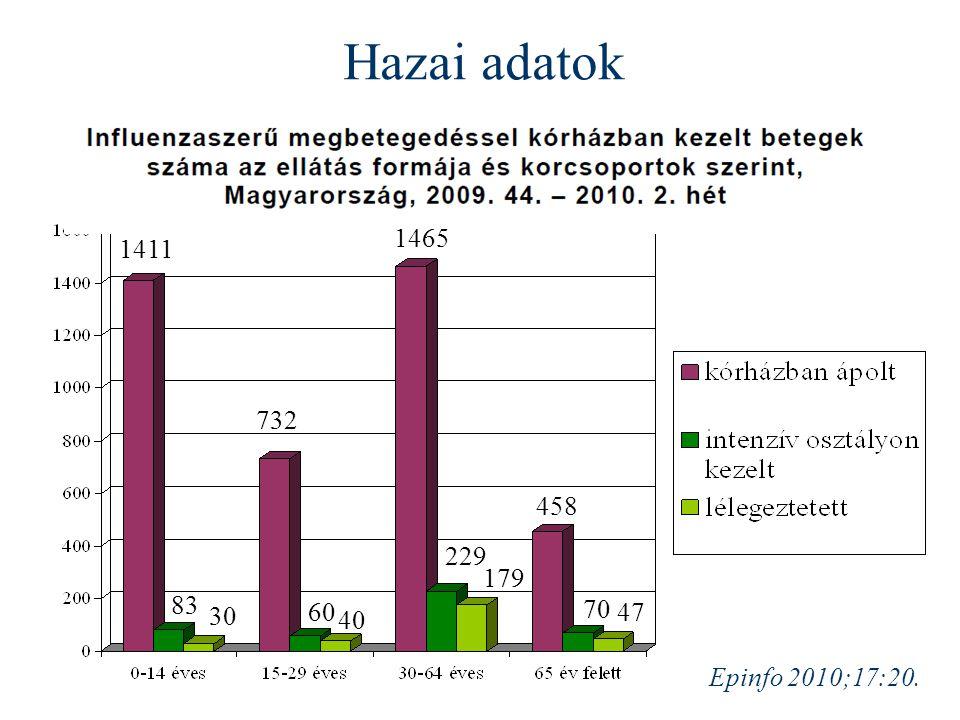Epinfo 2010;17:20. Hazai adatok 1411 83 30 47 732 60 40 1465 458 70 229 179