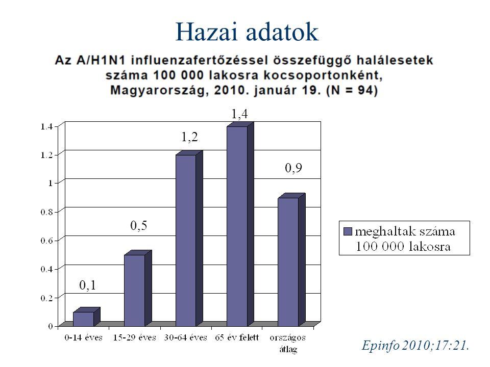 Epinfo 2010;17:21. Hazai adatok 0,1 0,5 1,2 1,4 0,9