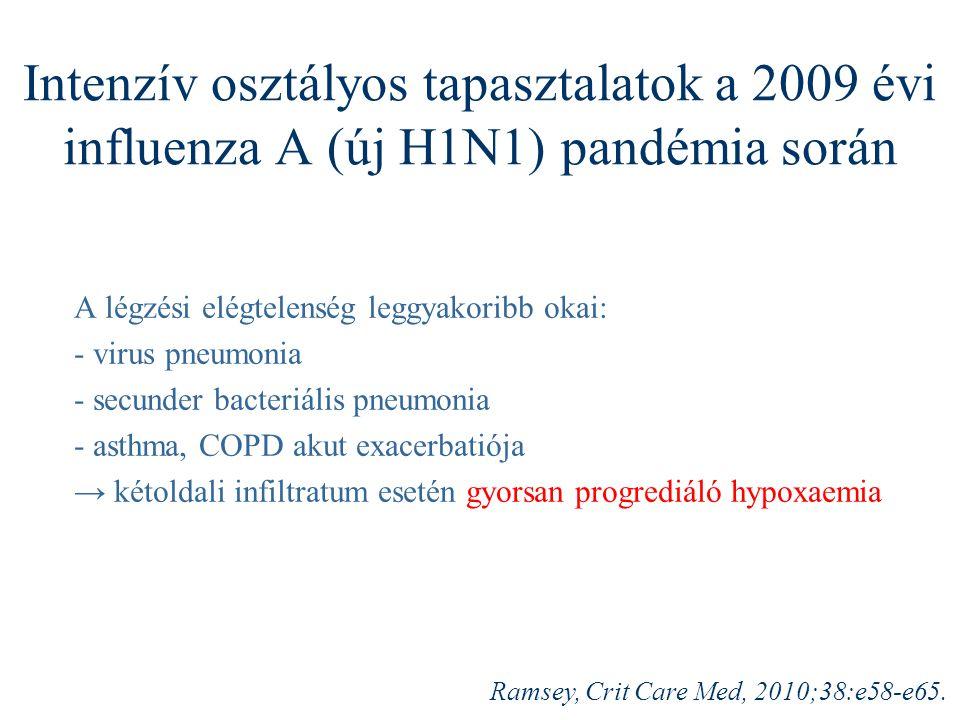 Intenzív osztályos tapasztalatok a 2009 évi influenza A (új H1N1) pandémia során A légzési elégtelenség leggyakoribb okai: - virus pneumonia - secunde