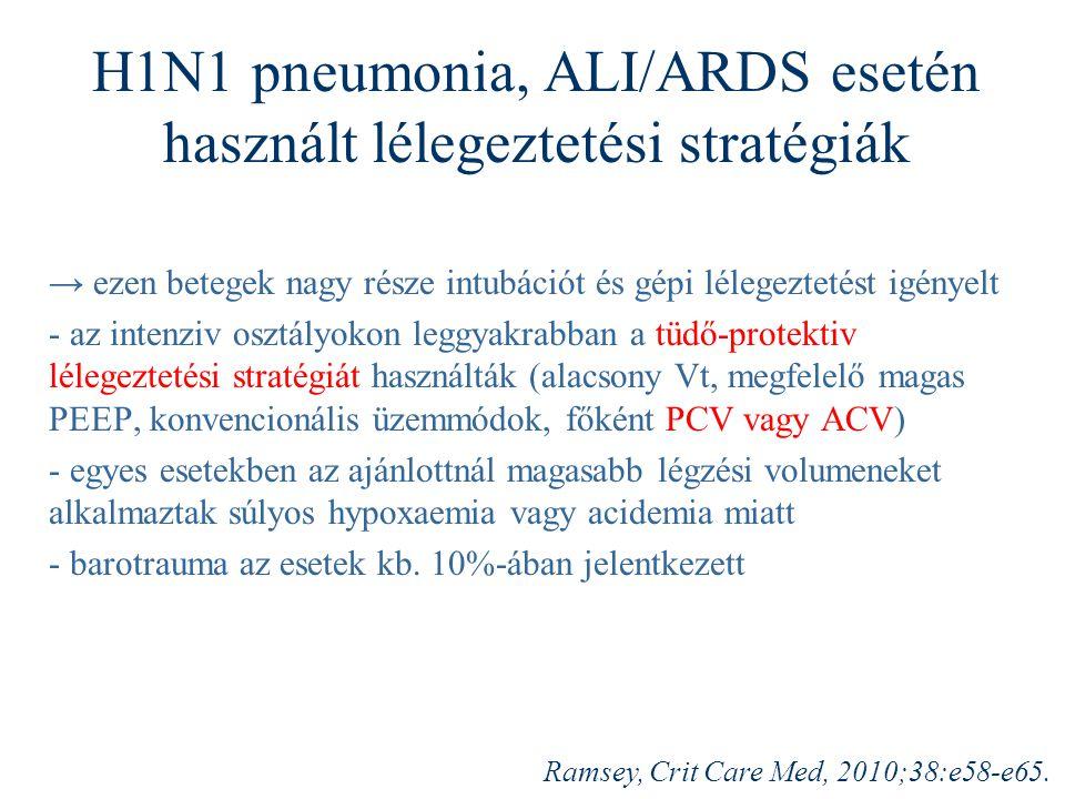 H1N1 pneumonia, ALI/ARDS esetén használt lélegeztetési stratégiák → ezen betegek nagy része intubációt és gépi lélegeztetést igényelt - az intenziv osztályokon leggyakrabban a tüdő-protektiv lélegeztetési stratégiát használták (alacsony Vt, megfelelő magas PEEP, konvencionális üzemmódok, főként PCV vagy ACV) - egyes esetekben az ajánlottnál magasabb légzési volumeneket alkalmaztak súlyos hypoxaemia vagy acidemia miatt - barotrauma az esetek kb.