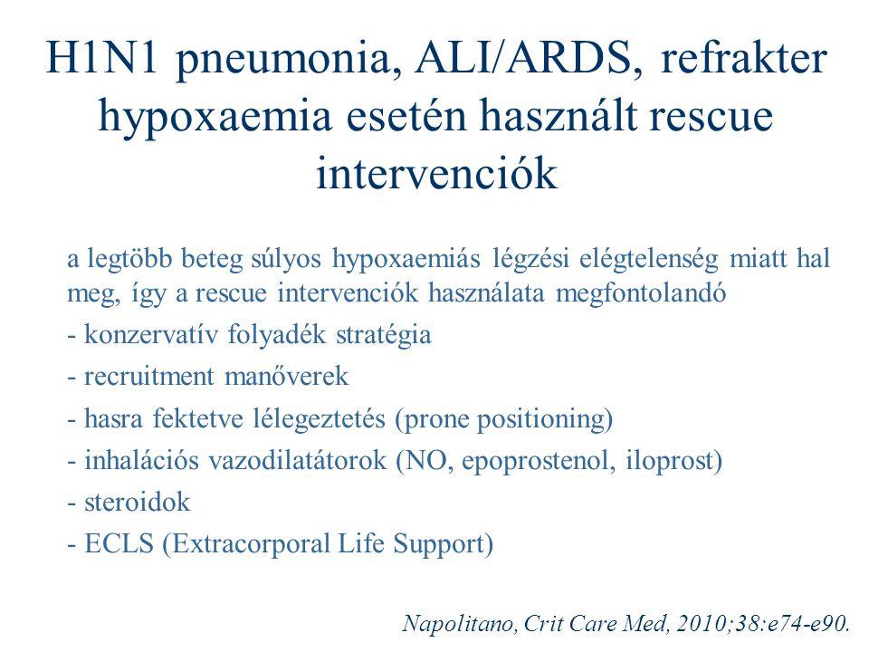 H1N1 pneumonia, ALI/ARDS, refrakter hypoxaemia esetén használt rescue intervenciók a legtöbb beteg súlyos hypoxaemiás légzési elégtelenség miatt hal meg, így a rescue intervenciók használata megfontolandó - konzervatív folyadék stratégia - recruitment manőverek - hasra fektetve lélegeztetés (prone positioning) - inhalációs vazodilatátorok (NO, epoprostenol, iloprost) - steroidok - ECLS (Extracorporal Life Support) Napolitano, Crit Care Med, 2010;38:e74-e90.