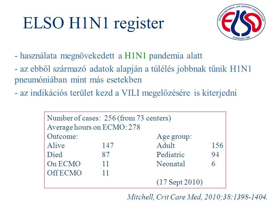 ELSO H1N1 register - használata megnövekedett a H1N1 pandemia alatt - az ebből származó adatok alapján a túlélés jobbnak tűnik H1N1 pneumóniában mint más esetekben - az indikációs terület kezd a VILI megelőzésére is kiterjedni Mitchell, Crit Care Med, 2010;38:1398-1404.