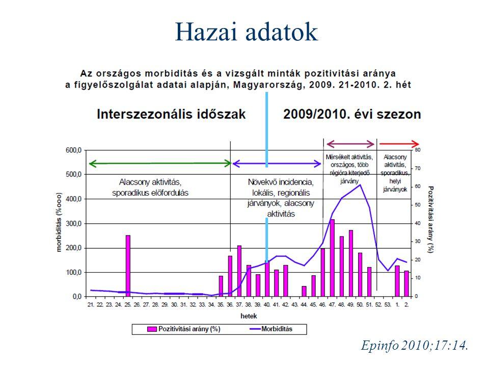 Epinfo 2010;17:14. Hazai adatok