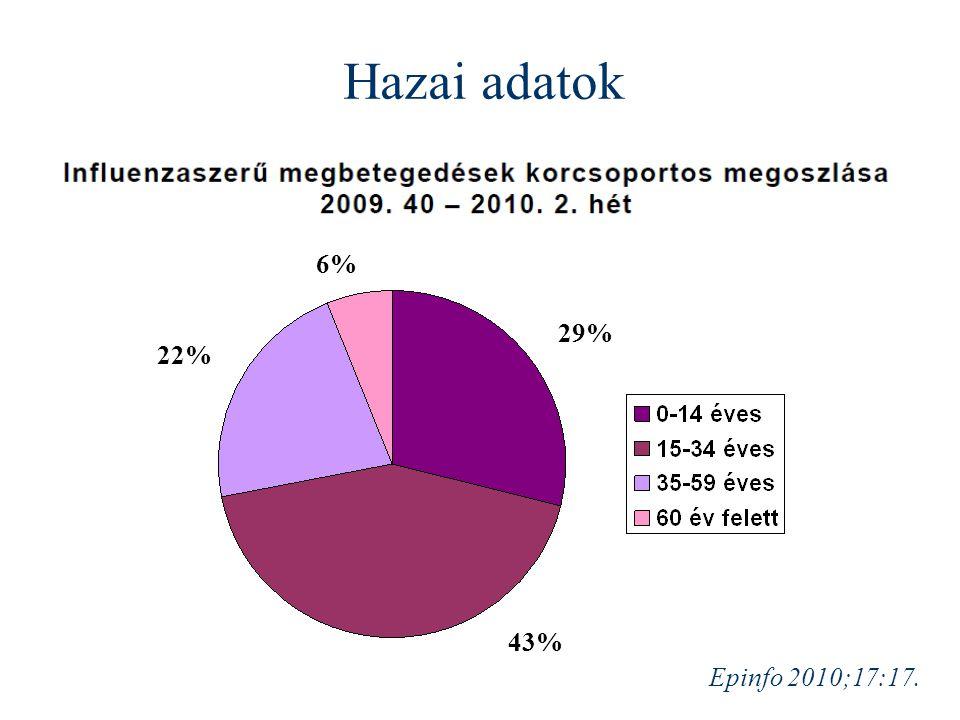 Epinfo 2010;17:17. Hazai adatok 29% 43% 22% 6%