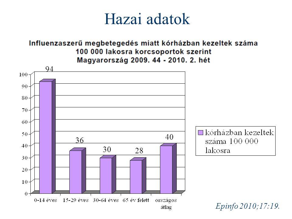 94 36 30 28 40 Epinfo 2010;17:19. Hazai adatok