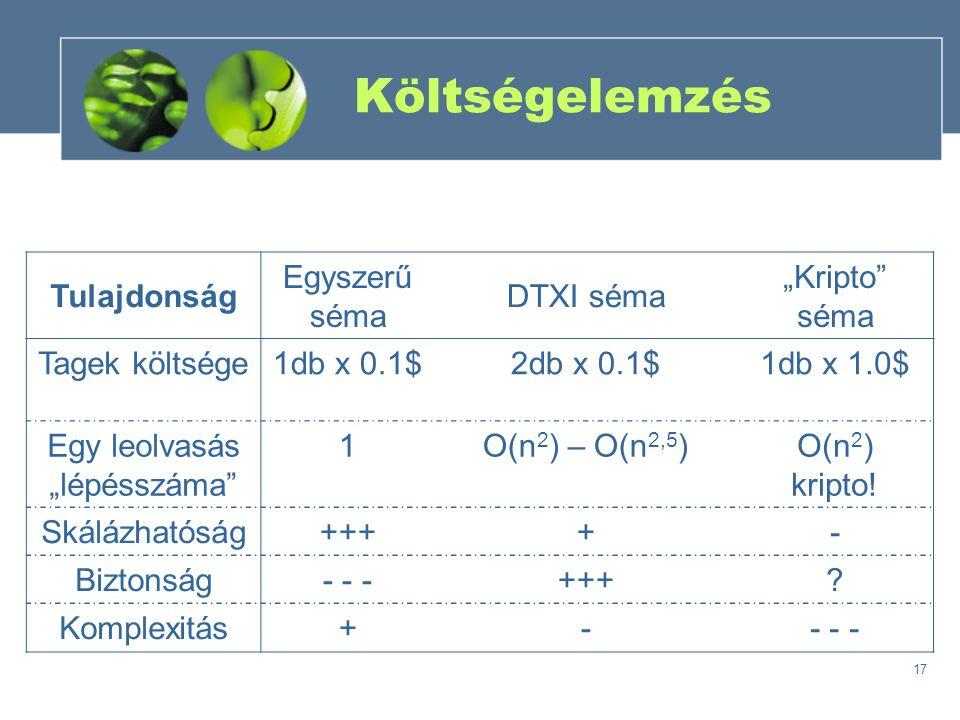 """17 Költségelemzés Tulajdonság Egyszerű séma DTXI séma """"Kripto séma Tagek költsége1db x 0.1$2db x 0.1$1db x 1.0$ Egy leolvasás """"lépésszáma 1O(n 2 ) – O(n 2,5 )O(n 2 ) kripto."""