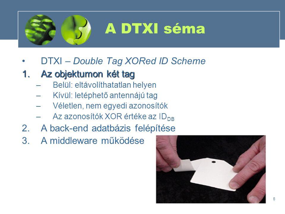 8 A DTXI séma DTXI – Double Tag XORed ID Scheme 1.Az objektumon két tag –Belül: eltávolíthatatlan helyen –Kívül: letéphető antennájú tag –Véletlen, nem egyedi azonosítók –Az azonosítók XOR értéke az ID DB 2.A back-end adatbázis felépítése 3.A middleware működése